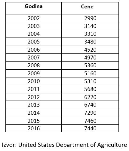 Rast cene poljoprivrednog zemljišta po godinama