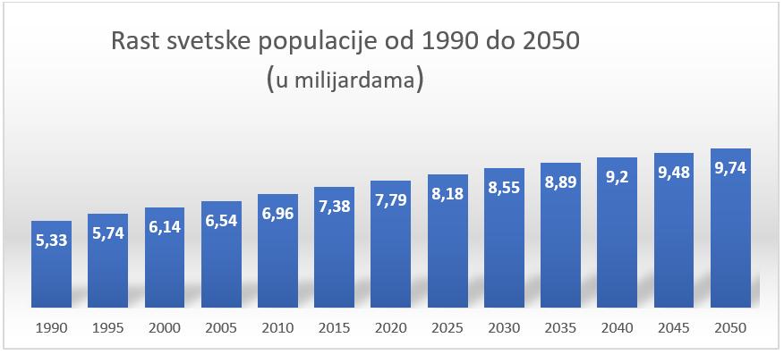 Rast broja stanovništva u periodu od 1990 - 2050 godine